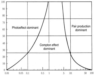 Z versus E graph. Cross-section dominance of photon interactions: photoelectric effect, Compton scattering, pair production
