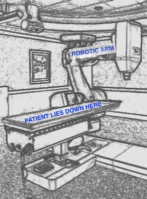 the cyberknife and its robotic arm with respect to the patient lying on the couch