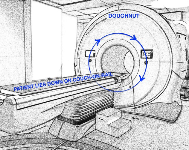 doughnuts around the hospital annotated: rotating machinery hides within the doughnut; patient lies down on couch on rail